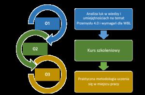 outputs-pl